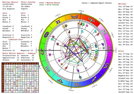 What Your Astrology Chart Can Tell You