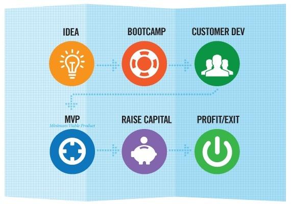 Carousel entrepreneurship bootcamp