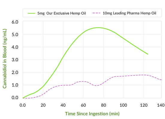 Carousel cbd uptake graph